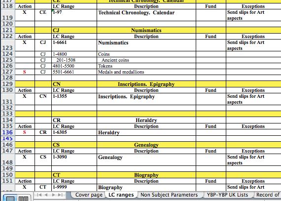 YBP Approval Classification spreadsheet