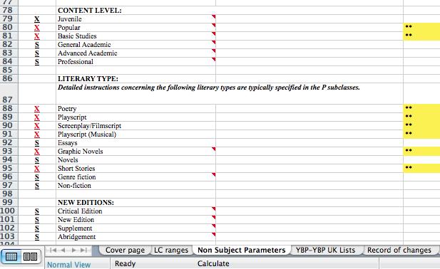 YBP Non-subject parameters
