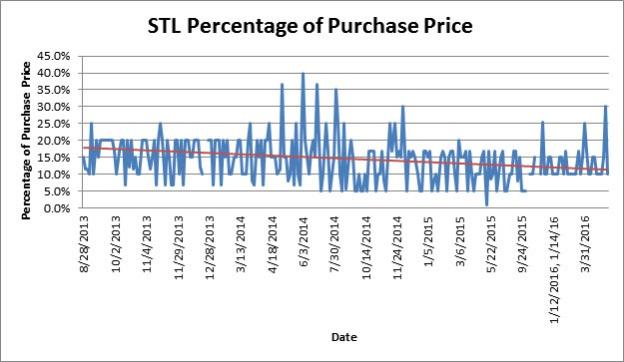 STL Percentage